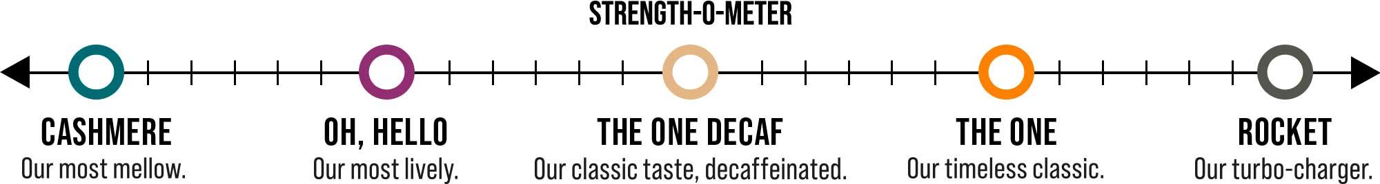 taste-o-meter